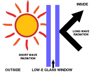 How Low-E windows work
